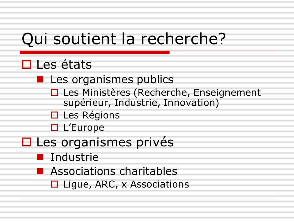 Qui soutient la recherche? Les états Les organismes publics Les Ministères (Recherche, Enseignement supérieur, Industrie, Innovation) Les Régions LEur