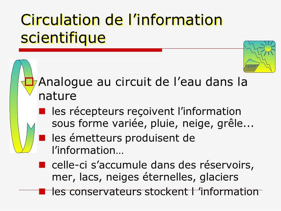Circulation de linformation scientifique Analogue au circuit de leau dans la nature les récepteurs reçoivent linformation sous forme variée, pluie, ne
