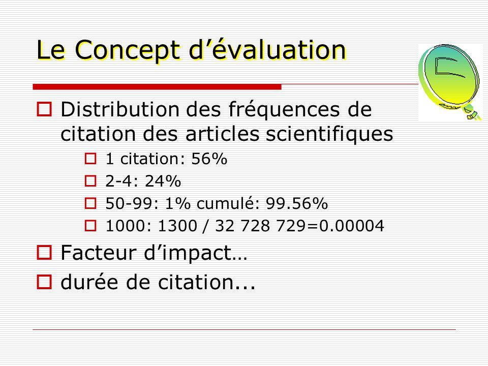 Le Concept dévaluation Distribution des fréquences de citation des articles scientifiques 1 citation: 56% 2-4: 24% 50-99: 1% cumulé: 99.56% 1000: 1300