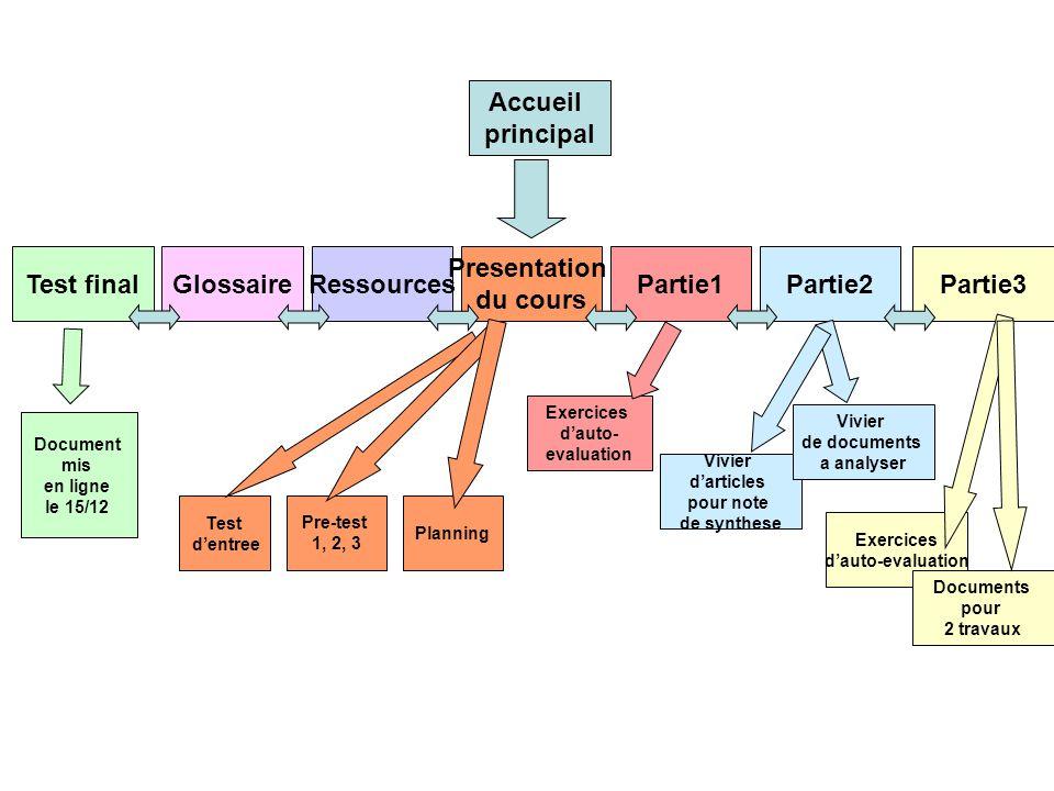 Accueil principal Test finalGlossaireRessources Presentation du cours Partie1Partie2Partie3 Document mis en ligne le 15/12 Test dentree Pre-test 1, 2,