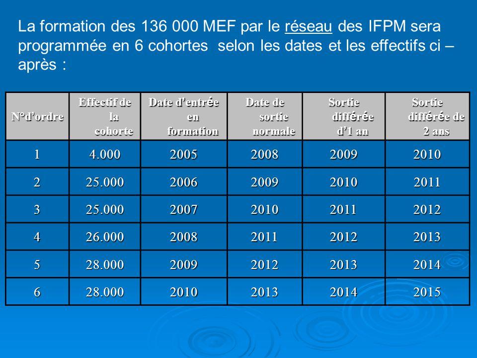 La formation des 136 000 MEF par le réseau des IFPM sera programmée en 6 cohortes selon les dates et les effectifs ci – après : N°d ordre Effectif de