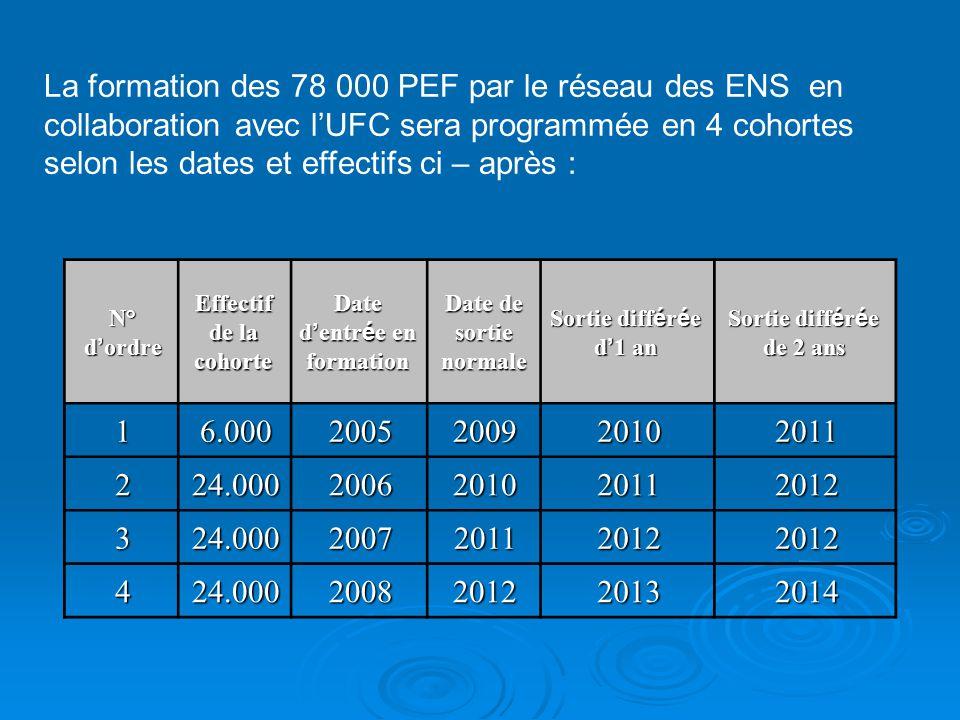 La formation des 78 000 PEF par le réseau des ENS en collaboration avec lUFC sera programmée en 4 cohortes selon les dates et effectifs ci – après : N