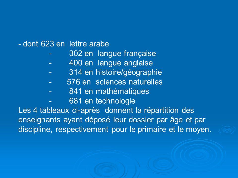 - dont 623 en lettre arabe - 302 en langue française - 400 en langue anglaise - 314 en histoire/géographie - 576 en sciences naturelles - 841 en mathé
