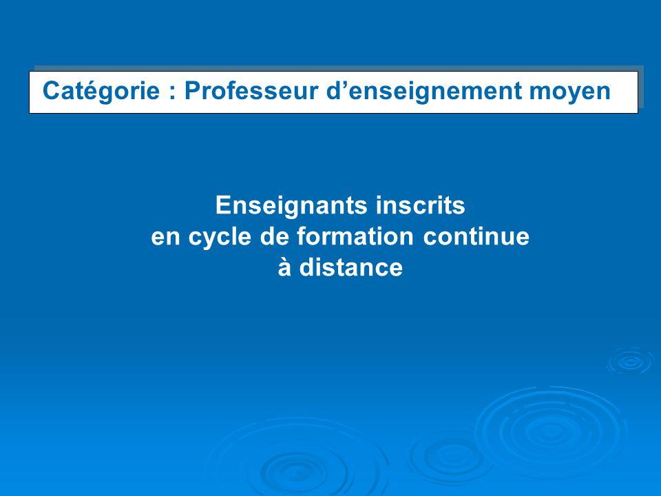 Catégorie : Professeur denseignement moyen Catégorie : Professeur denseignement moyen Enseignants inscrits en cycle de formation continue à distance
