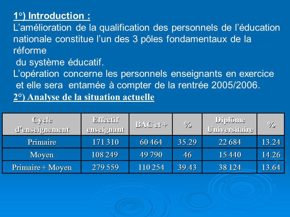 1°) Introduction : Lamélioration de la qualification des personnels de léducation nationale constitue lun des 3 pôles fondamentaux de la réforme du sy