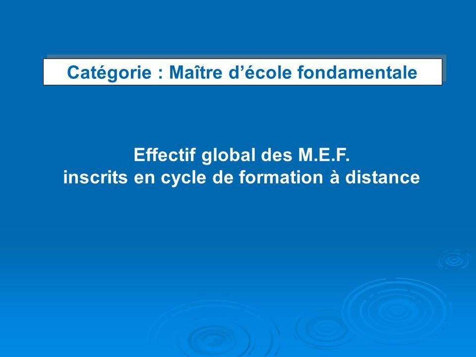 Catégorie : Maître décole fondamentale Catégorie : Maître décole fondamentale Effectif global des M.E.F. inscrits en cycle de formation à distance