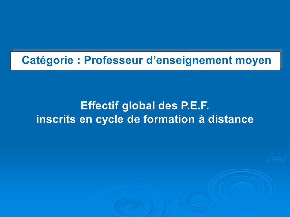 Catégorie : Professeur denseignement moyen Catégorie : Professeur denseignement moyen Effectif global des P.E.F. inscrits en cycle de formation à dist