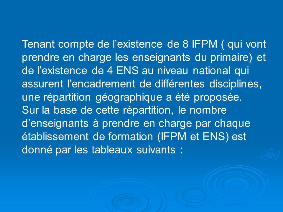 Tenant compte de lexistence de 8 IFPM ( qui vont prendre en charge les enseignants du primaire) et de lexistence de 4 ENS au niveau national qui assur