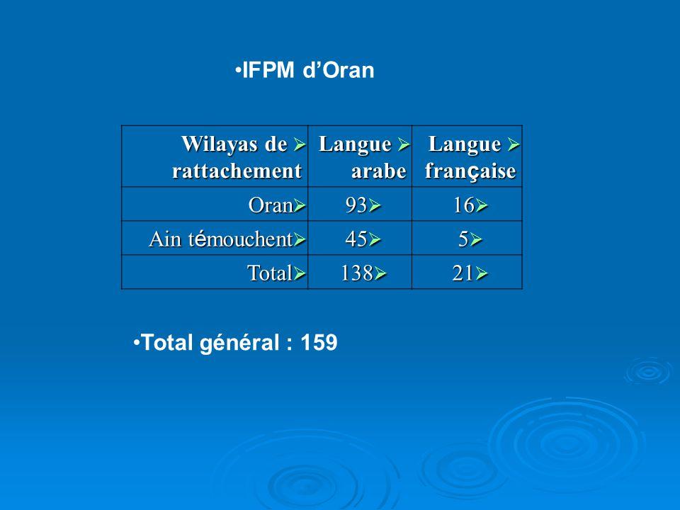 IFPM dOran Wilayas de rattachement Wilayas de rattachement Langue arabe Langue arabe Langue fran ç aise Langue fran ç aise Oran Oran 93 93 16 16 Ain t