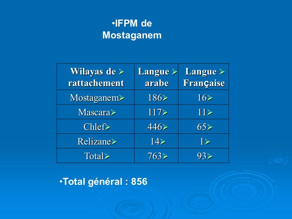 IFPM de Mostaganem Wilayas de rattachement Wilayas de rattachement Langue arabe Langue arabe Langue Fran ç aise Langue Fran ç aise Mostaganem Mostagan