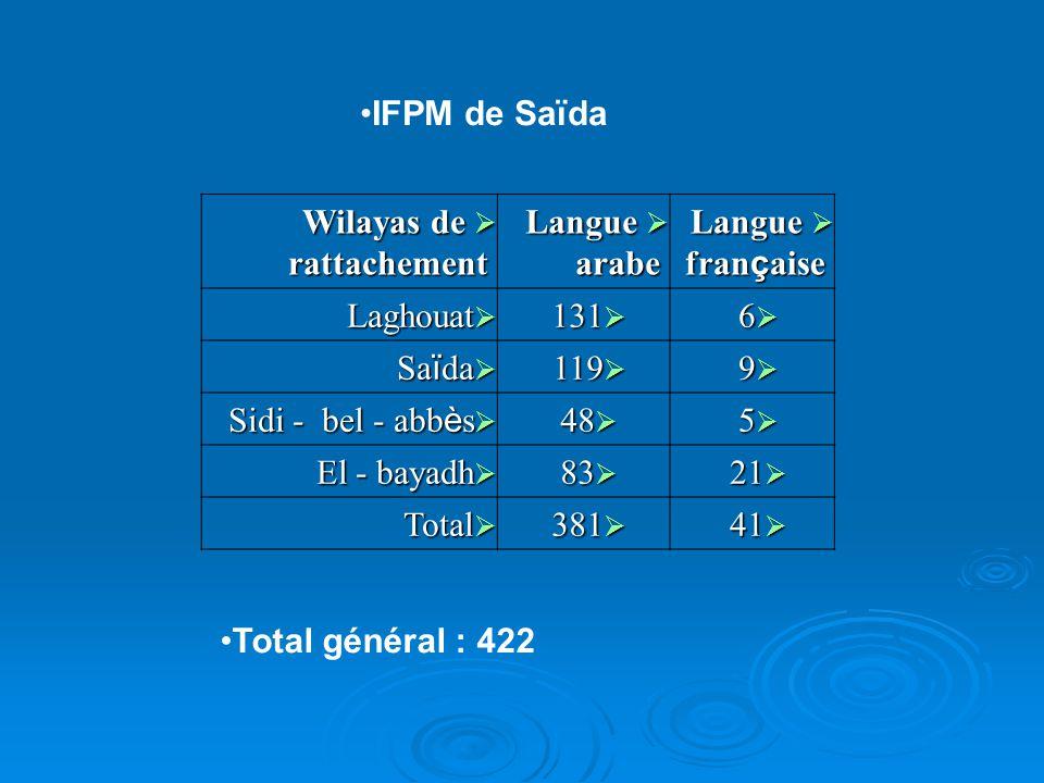 IFPM de Saïda Wilayas de rattachement Wilayas de rattachement Langue arabe Langue arabe Langue fran ç aise Langue fran ç aise Laghouat Laghouat 131 13
