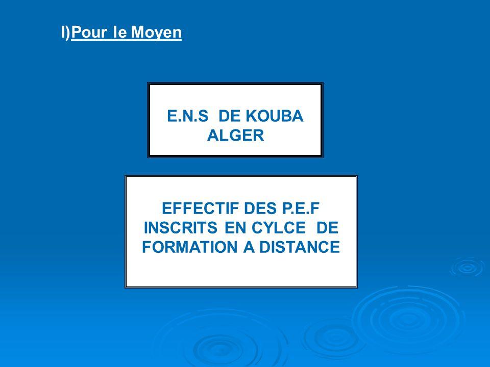 I)Pour le Moyen E.N.S DE KOUBA ALGER EFFECTIF DES P.E.F INSCRITS EN CYLCE DE FORMATION A DISTANCE