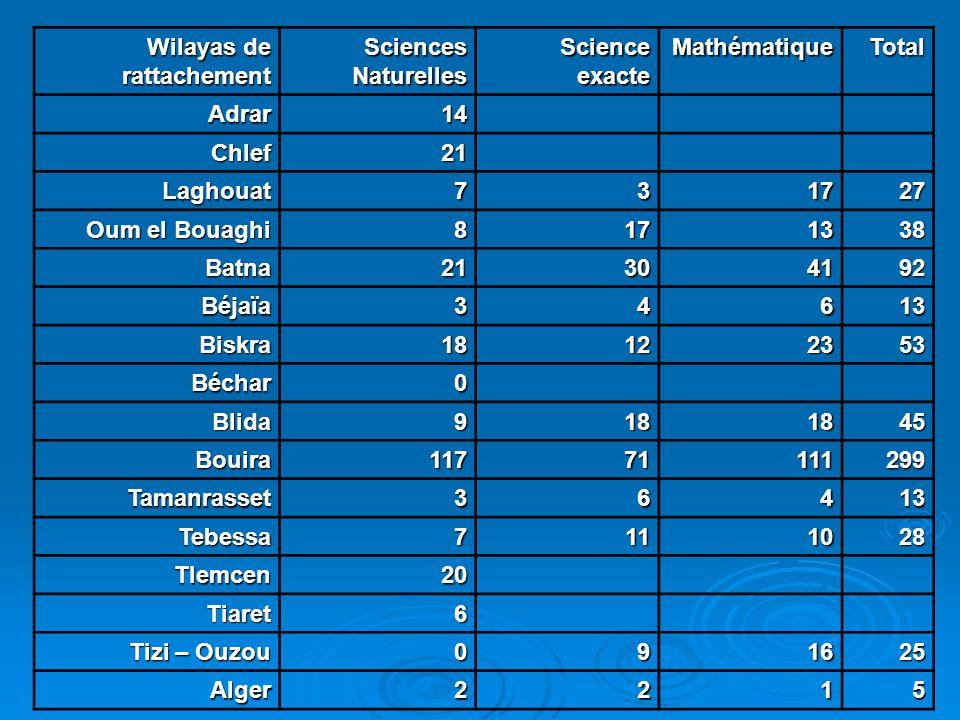 Wilayas de rattachement Sciences Naturelles Science exacte MathématiqueTotal Adrar14 Chlef21 Laghouat731727 Oum el Bouaghi 8171338 Batna21304192 Béjaï