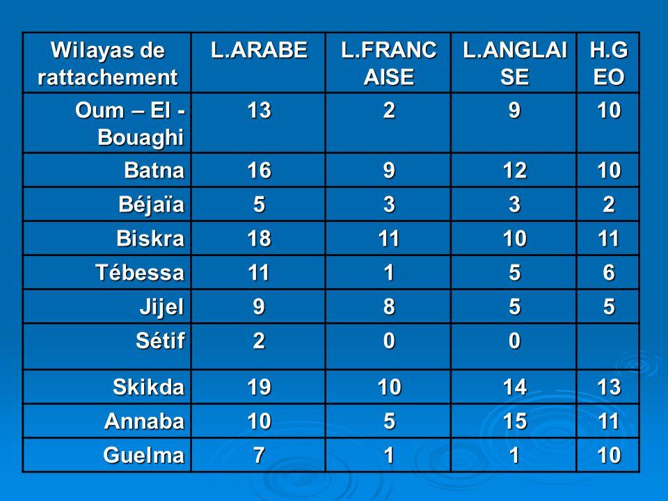Wilayas de rattachement L.ARABE L.FRANC AISE L.ANGLAI SE H.G EO Oum – El - Bouaghi 132910 Batna1691210 Béjaïa5332 Biskra18111011 Tébessa11156 Jijel985