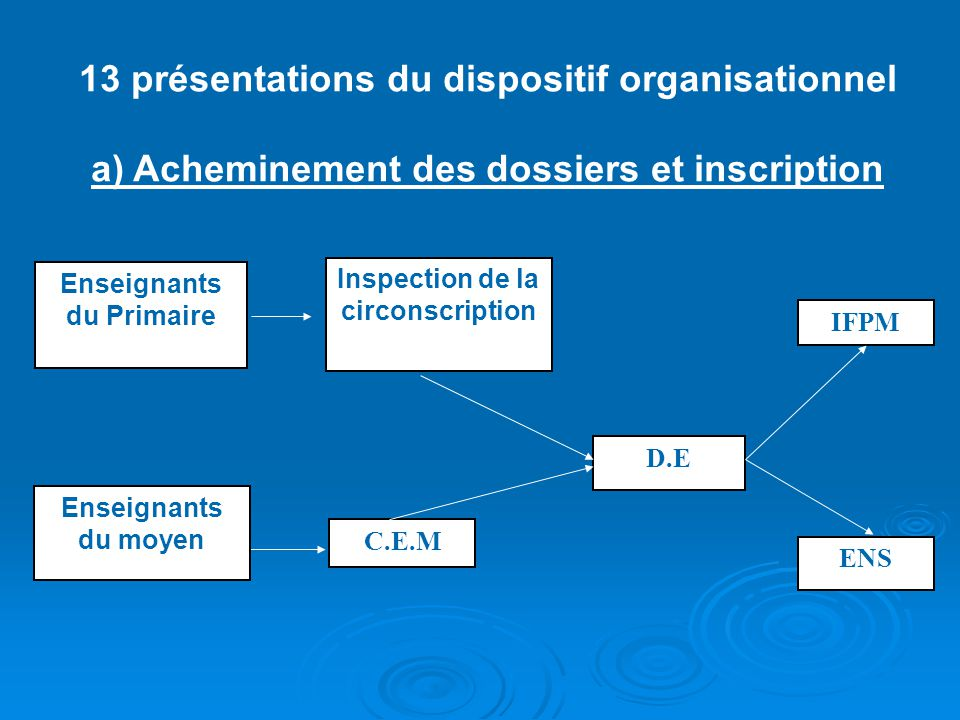 13 présentations du dispositif organisationnel a) Acheminement des dossiers et inscription Enseignants du Primaire Inspection de la circonscription Enseignants du moyen C.E.M D.E IFPM ENS