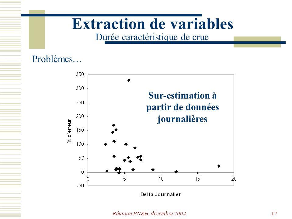Réunion PNRH, décembre 200416 Extraction de variables Durée caractéristique de crue Problèmes… Convergence?