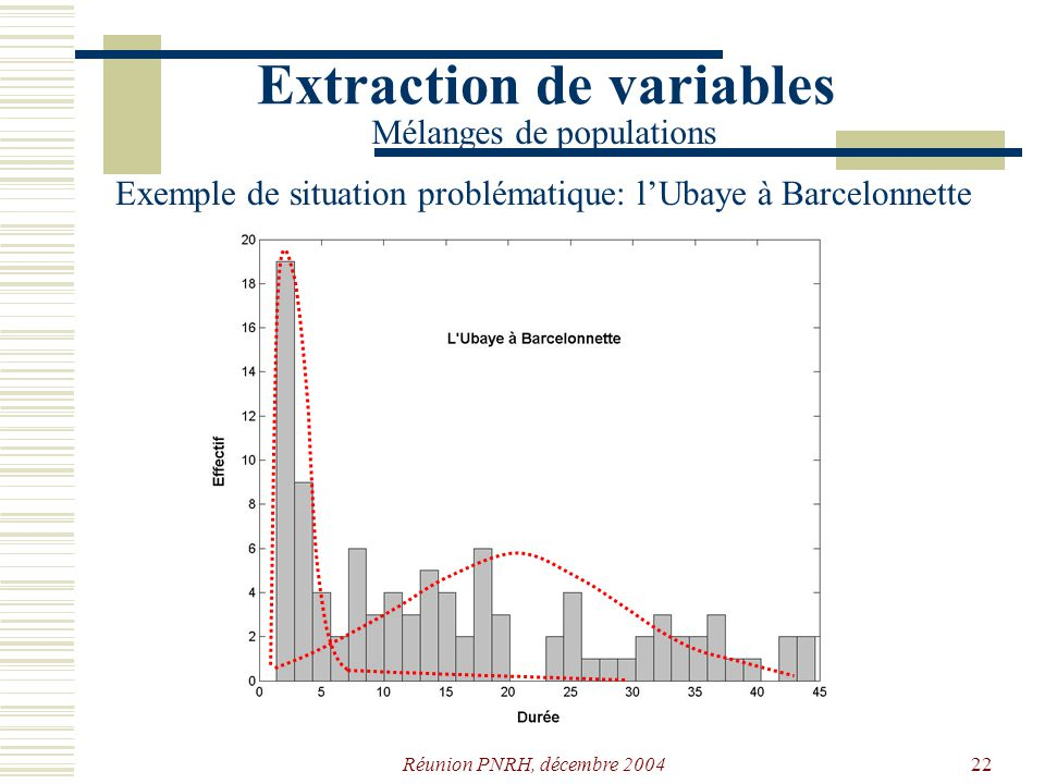 Réunion PNRH, décembre 200421 Extraction de variables Mélanges de populations Exemple de situation problématique: LUbaye à Barcelonette