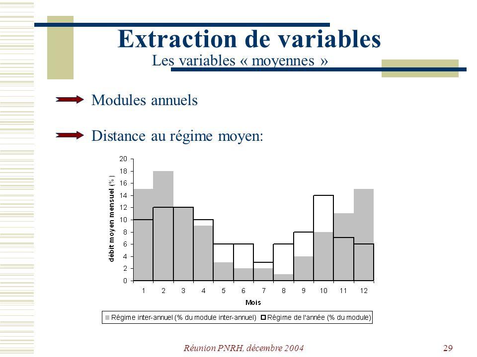 Réunion PNRH, décembre 200428 Année hydrologique Extraction de variables Les étiages Difficulté de définir plusieurs étiages indépendants par année q θ θ2θ2 θ1θ1 δ1δ1 δ2δ2 δ3δ3 ++= δ v1v1 v2v2 v3v3 ++=v S