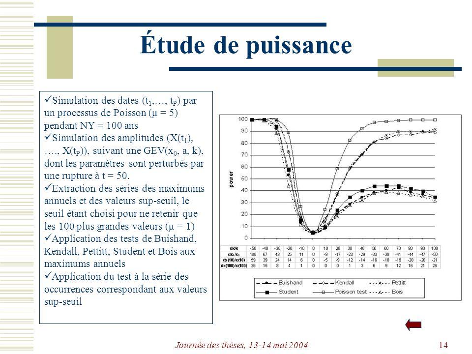 Journée des thèses, 13-14 mai 200414 Étude de puissance Simulation des dates (t 1,…, t P ) par un processus de Poisson (μ = 5) pendant NY = 100 ans Simulation des amplitudes (X(t 1 ), …., X(t P )), suivant une GEV(x 0, a, k), dont les paramètres sont perturbés par une rupture à t = 50.