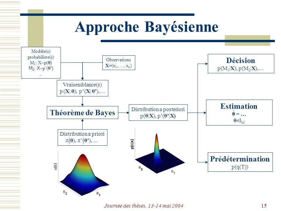 Journée des thèses, 13-14 mai 200415 Approche Bayésienne Modèle(s) probabiliste(s) M 1 : X~p(θ ) M 2 : X ~p(θ ) … Observations X=(x 1, …, x n ) Distribution a posteriori p(θ|X), p(θ|X) Distribution a priori π ( θ), π ( θ), … Théorème de Bayes Vraisemblance(s) p (X| θ), p(X| θ),… Décision p(M 1 |X), p(M 2 |X),… Prédétermination p(q(T)) Estimation = … θ I Ѡ