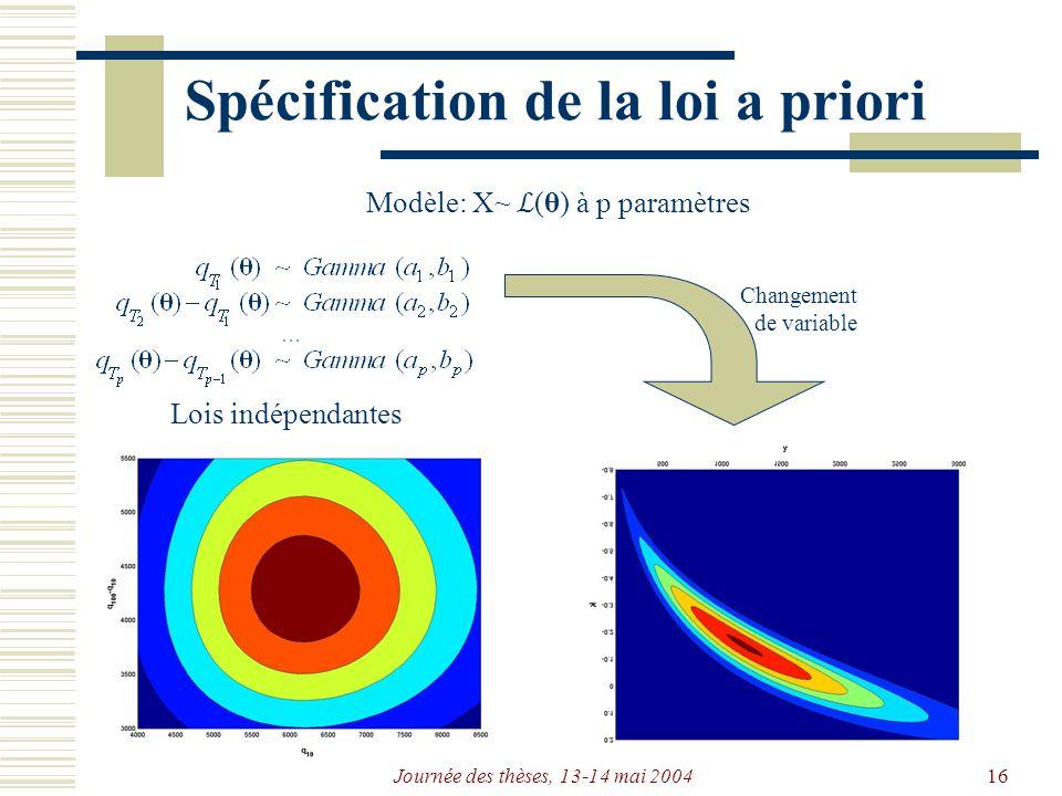 Journée des thèses, 13-14 mai 200416 Spécification de la loi a priori Modèle: X~ (θ) à p paramètres Changement de variable Lois indépendantes