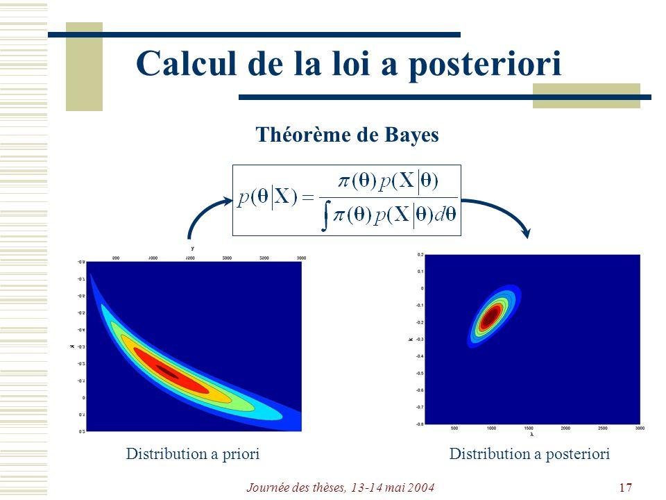 Journée des thèses, 13-14 mai 200417 Calcul de la loi a posteriori Théorème de Bayes Distribution a prioriDistribution a posteriori