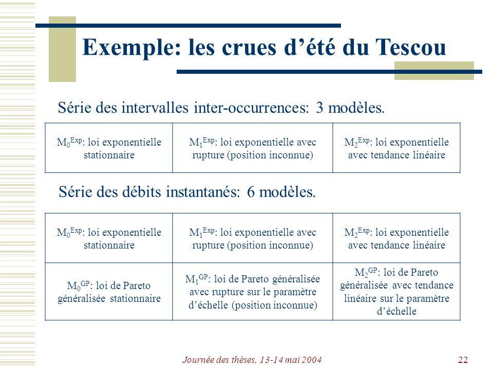 Journée des thèses, 13-14 mai 200422 Exemple: les crues dété du Tescou Série des intervalles inter-occurrences: 3 modèles.