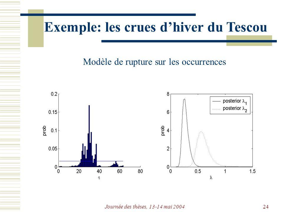 Journée des thèses, 13-14 mai 200424 Exemple: les crues dhiver du Tescou Modèle de rupture sur les occurrences