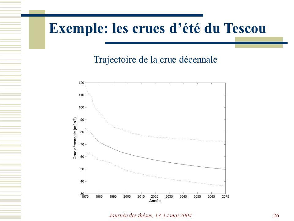 Journée des thèses, 13-14 mai 200426 Exemple: les crues dété du Tescou Trajectoire de la crue décennale