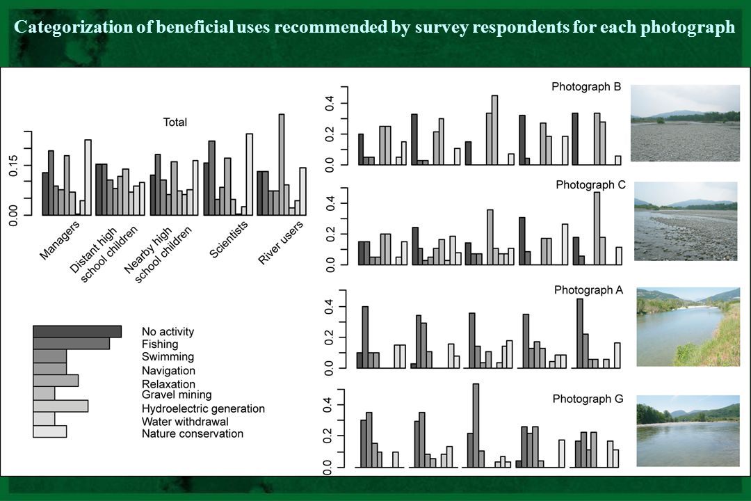 CNRS - UMR 5600 Categorization of beneficial uses recommended by survey respondents for each photograph