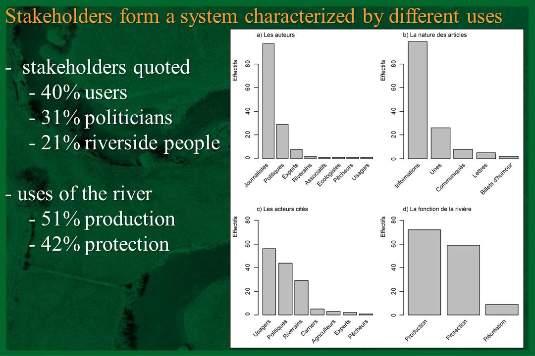CNRS - UMR 5600 Stakeholders form a system characterized by different uses - production - quoted : farmers and riverside people - natural condition brutality and damages - protection - quoted : quarrymen - prevention acts - leisure activities - anglers