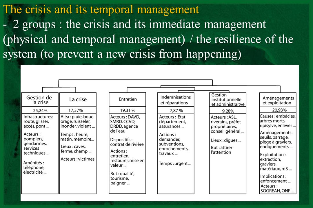 CNRS - UMR 5600 The crisis and its temporal management - 2 groups : the crisis and its immediate management (physical and temporal management) / the r