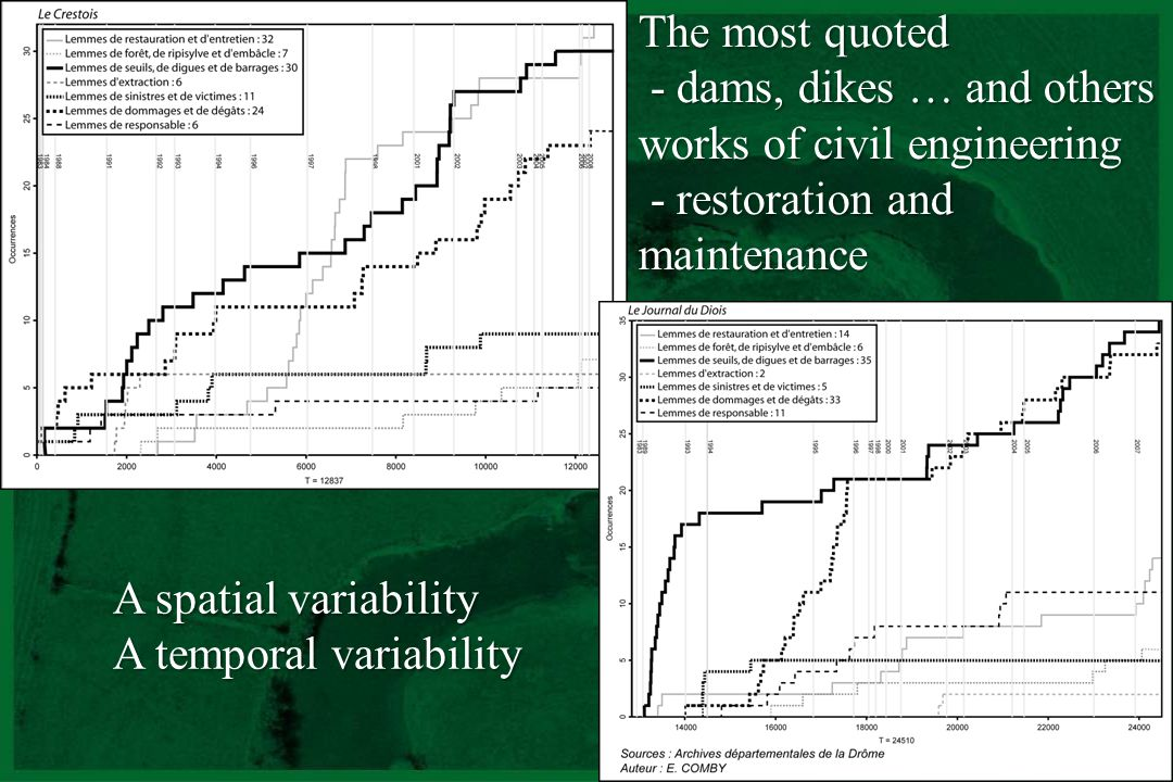 CNRS - UMR 5600 A spatial variability - Each subcatchement focuses on its subcatchment - Two different communities in a same basin - Which integrated management is then possible ?