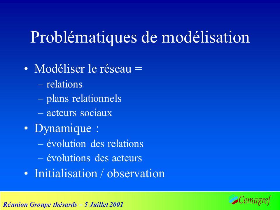 Réunion Groupe thésards – 5 Juillet 2001 Problématiques de modélisation Modéliser le réseau = –relations –plans relationnels –acteurs sociaux Dynamiqu