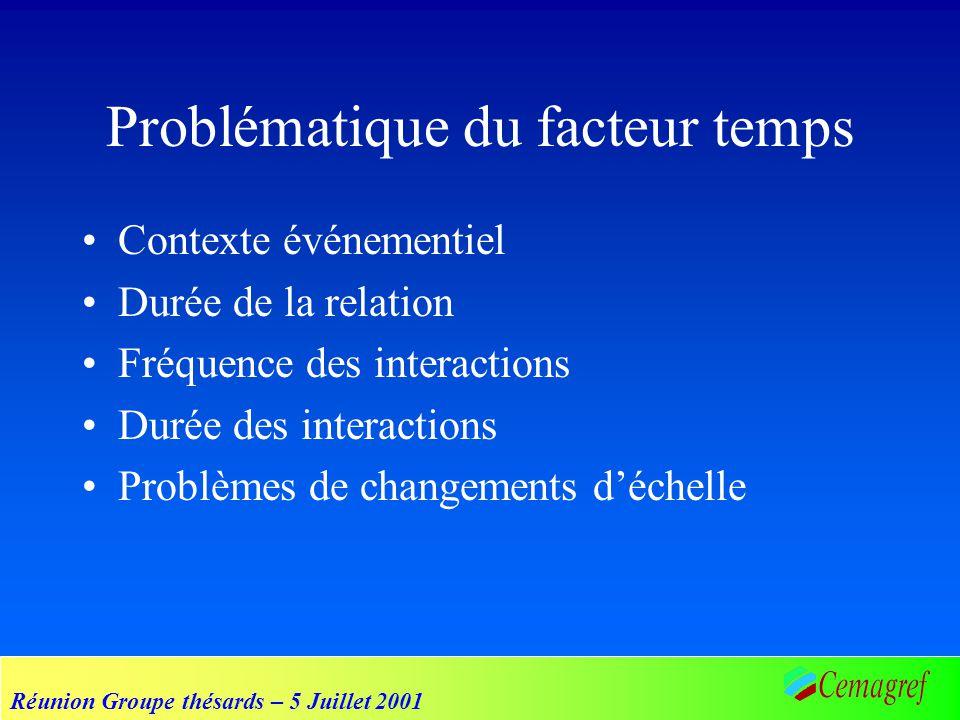 Réunion Groupe thésards – 5 Juillet 2001 Problématique du facteur temps Contexte événementiel Durée de la relation Fréquence des interactions Durée des interactions Problèmes de changements déchelle
