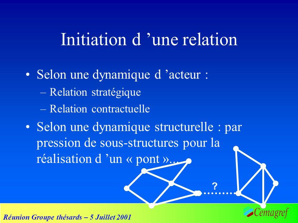 Réunion Groupe thésards – 5 Juillet 2001 Initiation d une relation Selon une dynamique d acteur : –Relation stratégique –Relation contractuelle Selon