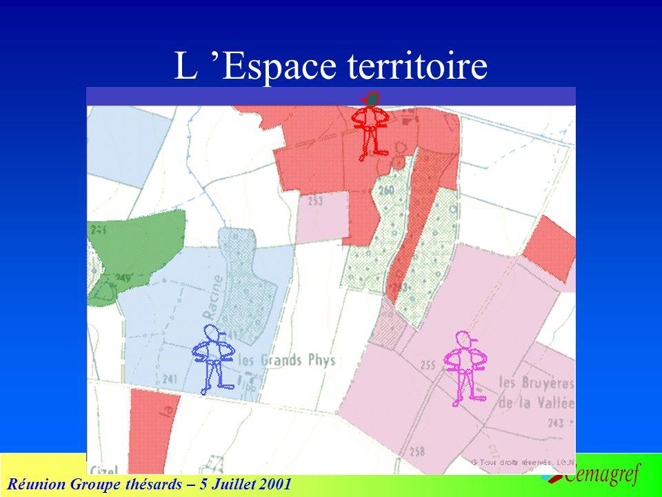 Réunion Groupe thésards – 5 Juillet 2001 L Espace territoire