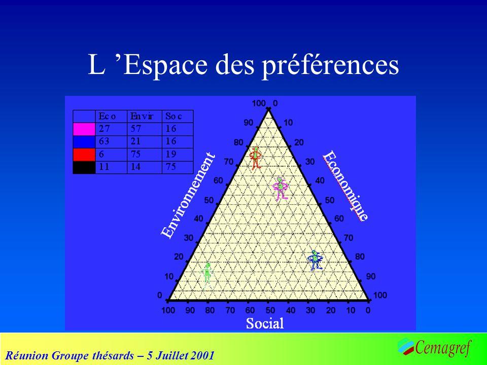 Réunion Groupe thésards – 5 Juillet 2001 L Espace des préférences