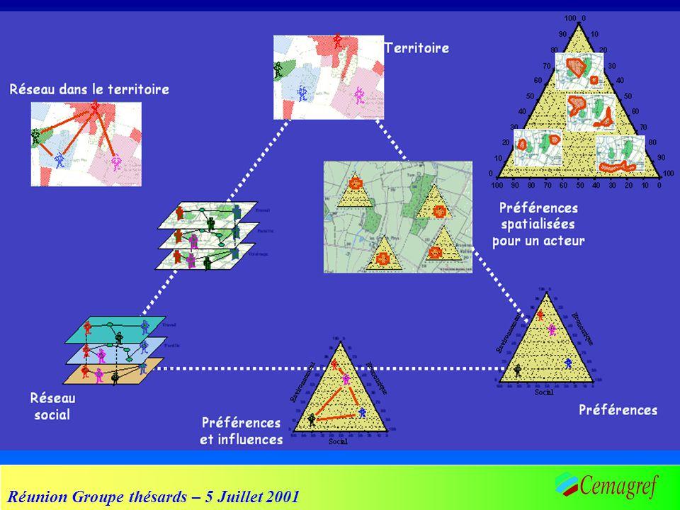 Réunion Groupe thésards – 5 Juillet 2001