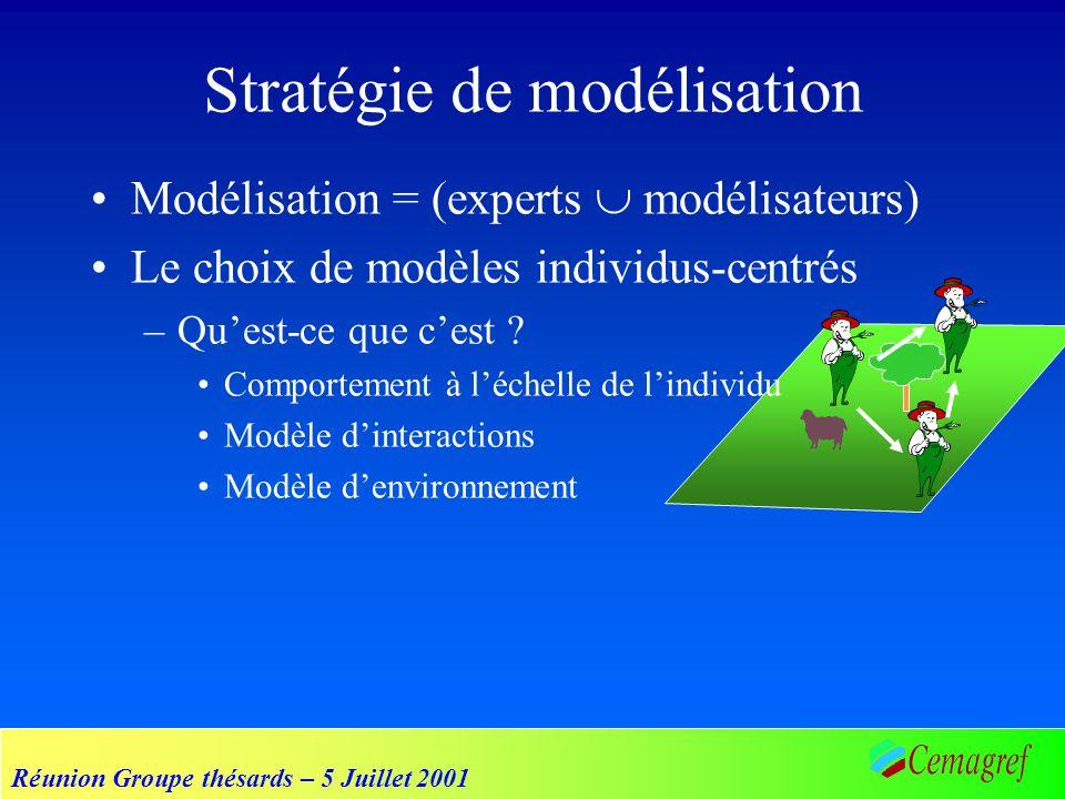 Réunion Groupe thésards – 5 Juillet 2001 Modélisation = (experts modélisateurs) Le choix de modèles individus-centrés –Quest-ce que cest ? Comportemen
