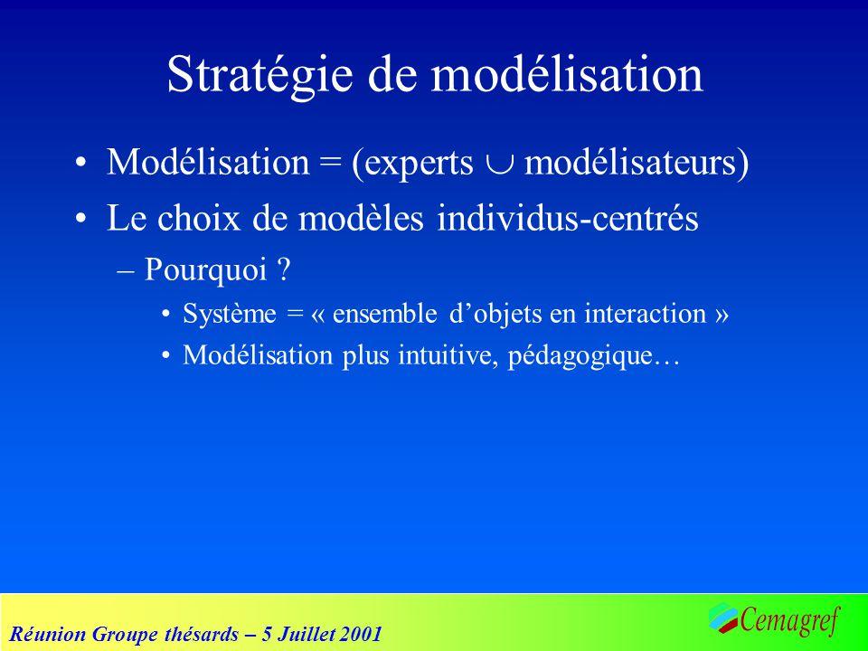 Réunion Groupe thésards – 5 Juillet 2001 Modélisation = (experts modélisateurs) Le choix de modèles individus-centrés –Pourquoi ? Système = « ensemble