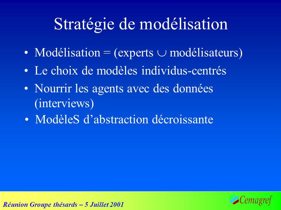 Réunion Groupe thésards – 5 Juillet 2001 Modélisation = (experts modélisateurs) Le choix de modèles individus-centrés Nourrir les agents avec des données (interviews) Stratégie de modélisation ModèleS dabstraction décroissante