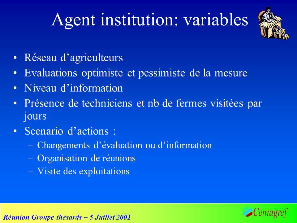 Réunion Groupe thésards – 5 Juillet 2001 Agent institution: variables Réseau dagriculteurs Evaluations optimiste et pessimiste de la mesure Niveau din