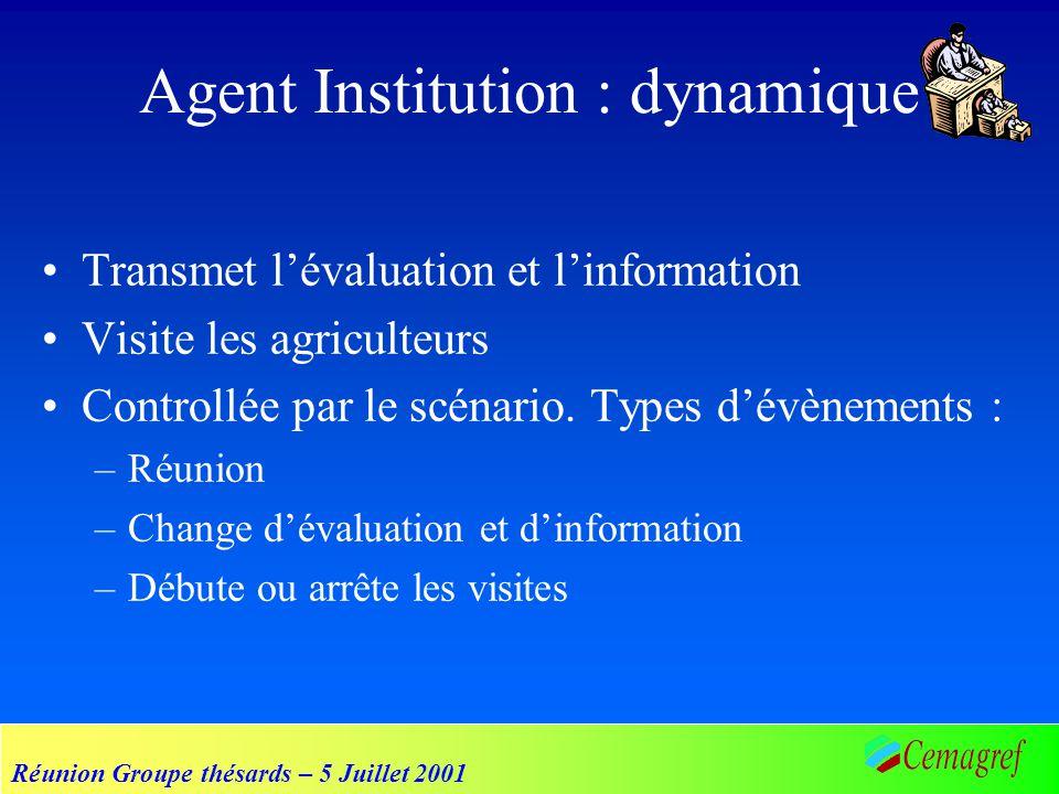 Réunion Groupe thésards – 5 Juillet 2001 Agent Institution : dynamique Transmet lévaluation et linformation Visite les agriculteurs Controllée par le scénario.