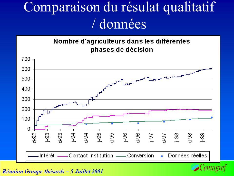 Réunion Groupe thésards – 5 Juillet 2001 Comparaison du résulat qualitatif / données
