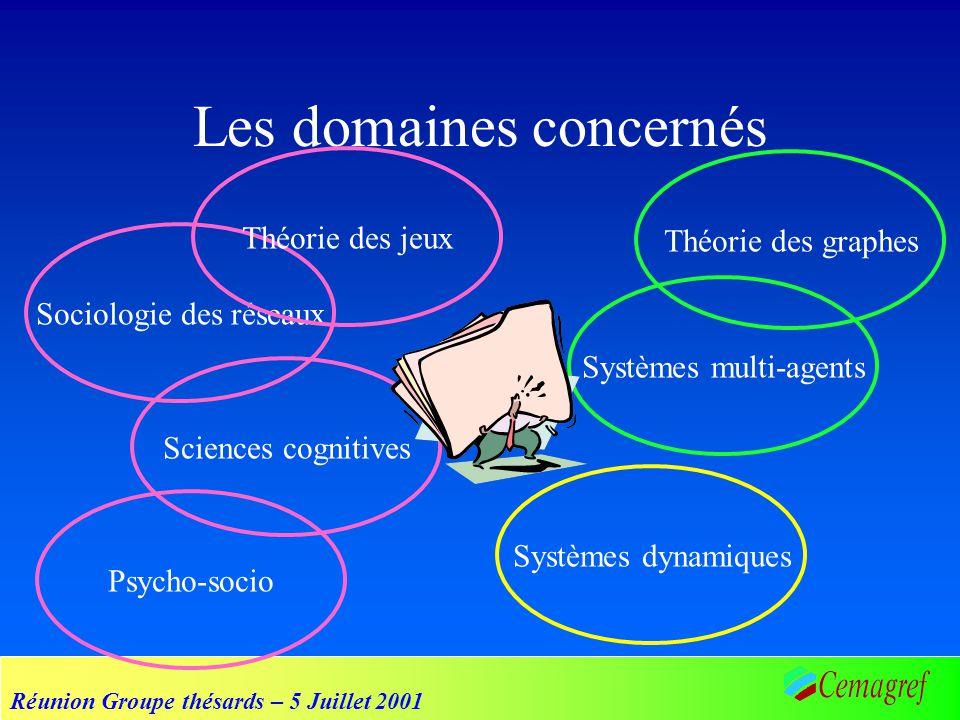 Réunion Groupe thésards – 5 Juillet 2001 Les domaines concernés Sciences cognitives Théorie des graphes Psycho-socio Systèmes multi-agents Sociologie