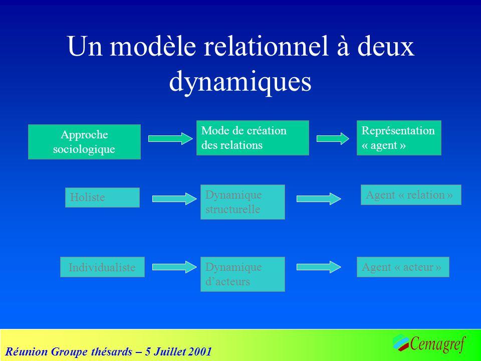 Réunion Groupe thésards – 5 Juillet 2001 Un modèle relationnel à deux dynamiques Holiste Individualiste Mode de création des relations Représentation