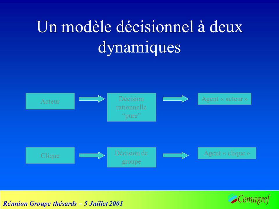 Réunion Groupe thésards – 5 Juillet 2001 Dynamique dans les réseaux Agent Décision individuelle Réseau Stratégie sociale Dynamique structurelle Influence sociale