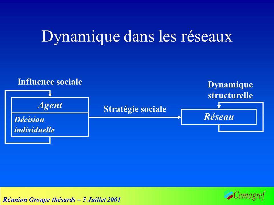 Réunion Groupe thésards – 5 Juillet 2001 Dynamique dans les réseaux Agent Décision individuelle Réseau Stratégie sociale Dynamique structurelle Influe