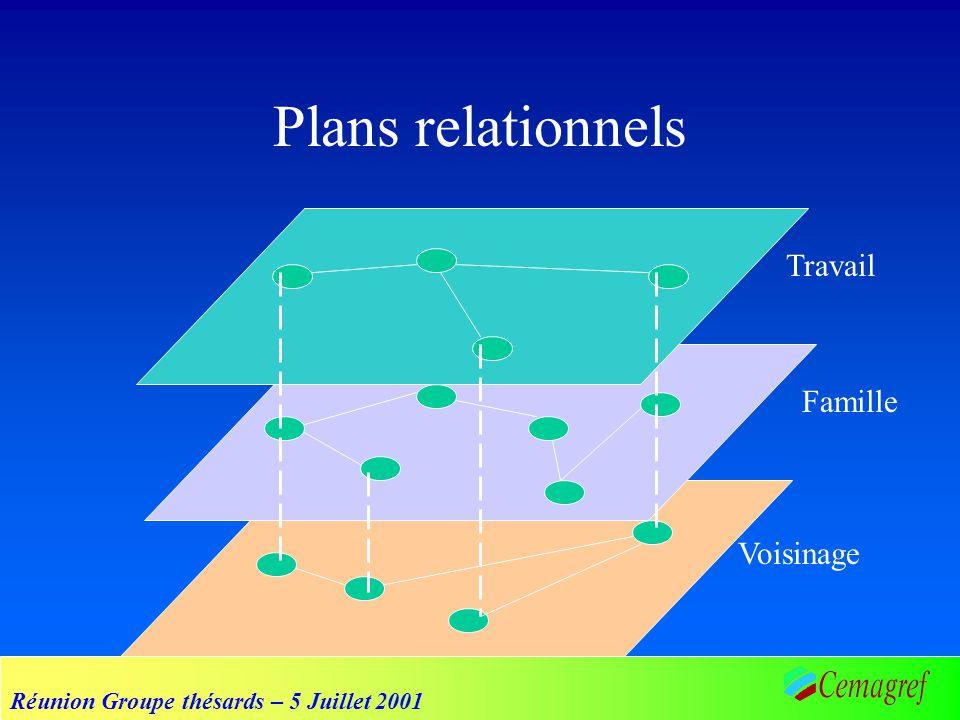Réunion Groupe thésards – 5 Juillet 2001 Problématiques d ordre sociologique Déterminer linitiateur de la relation « vie » des relations Propagation structurelle des relations Différencier interactions et relations Confrontation des deux dynamiques (acteur / structure) dans le modèle...